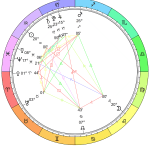 This Month in Astrology - February 2020