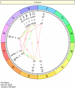 This Month in Astrology - January 2021