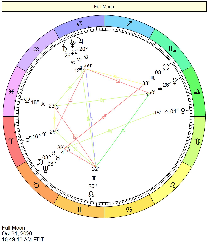 New Moon October 2020.Full Moon October 2020 Taurus