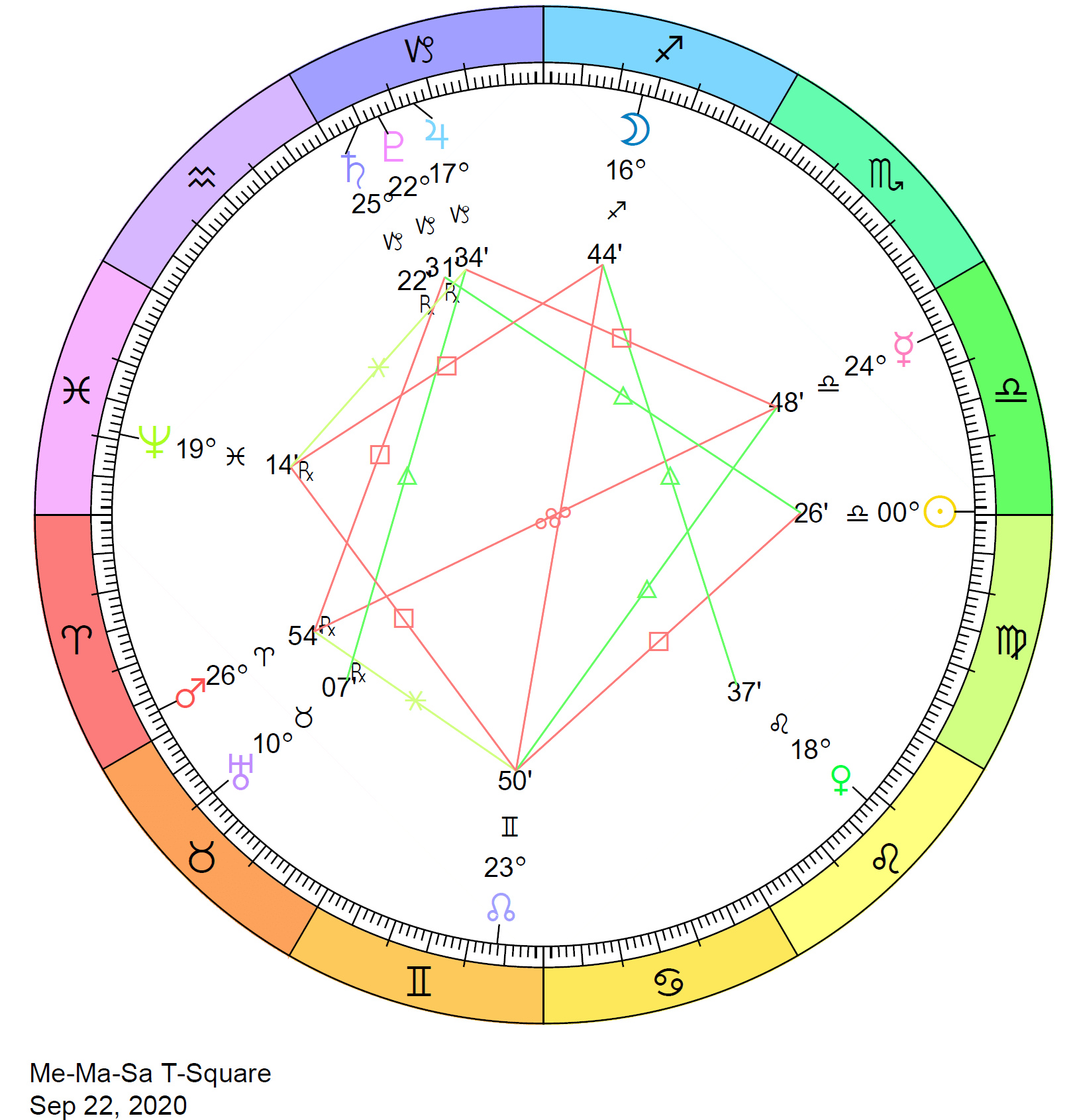 astrological alignment february 5 2020