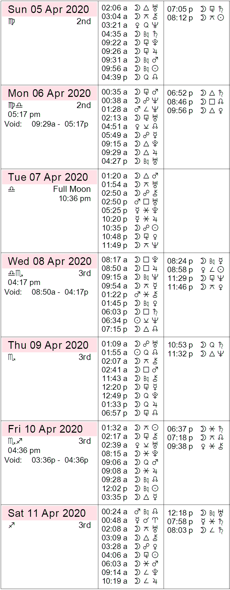 Astrology Calendar for the week starting April 5th, 2020