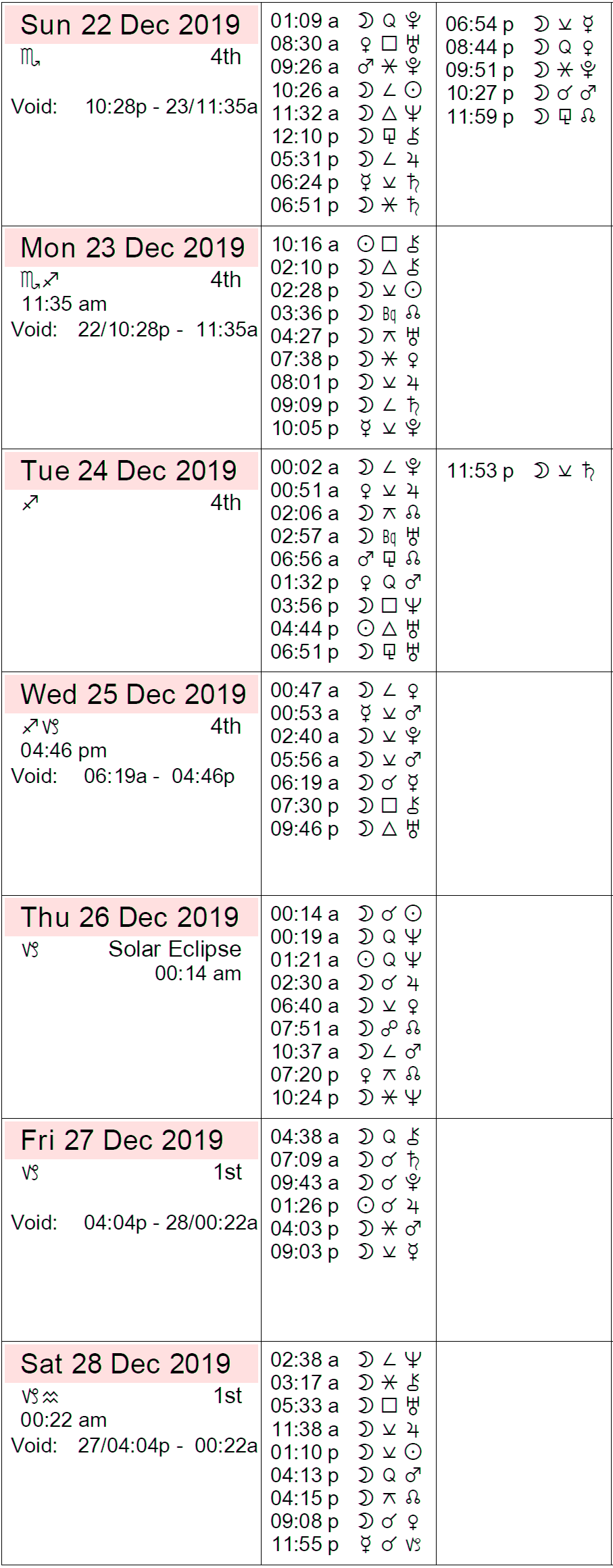 astrological event december 8 2019