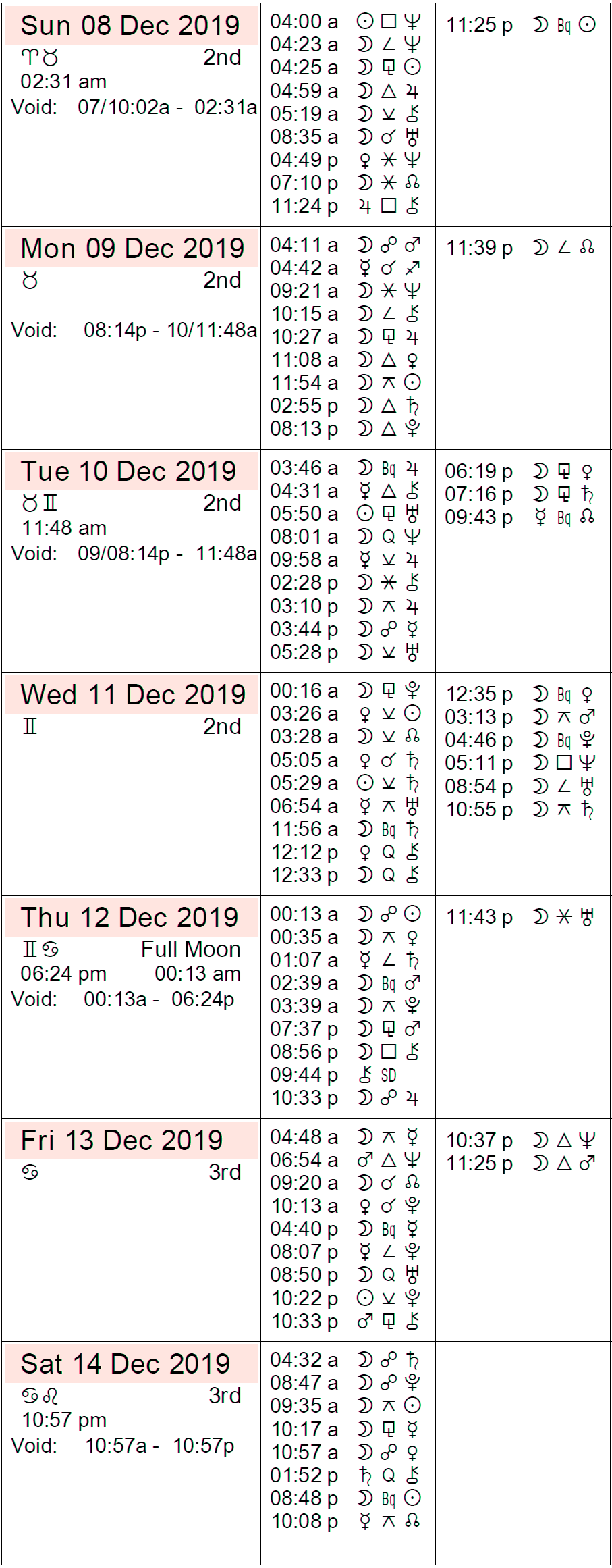 horoscope week of december 9 2019