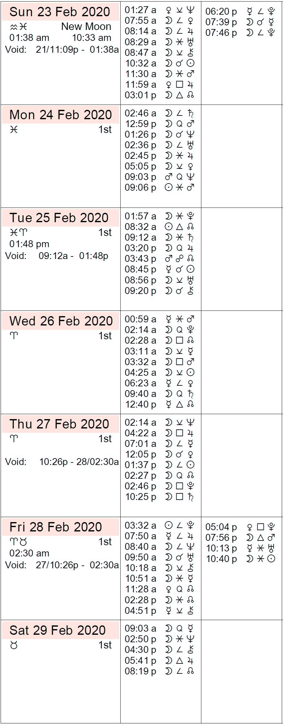 This Week in Astrology