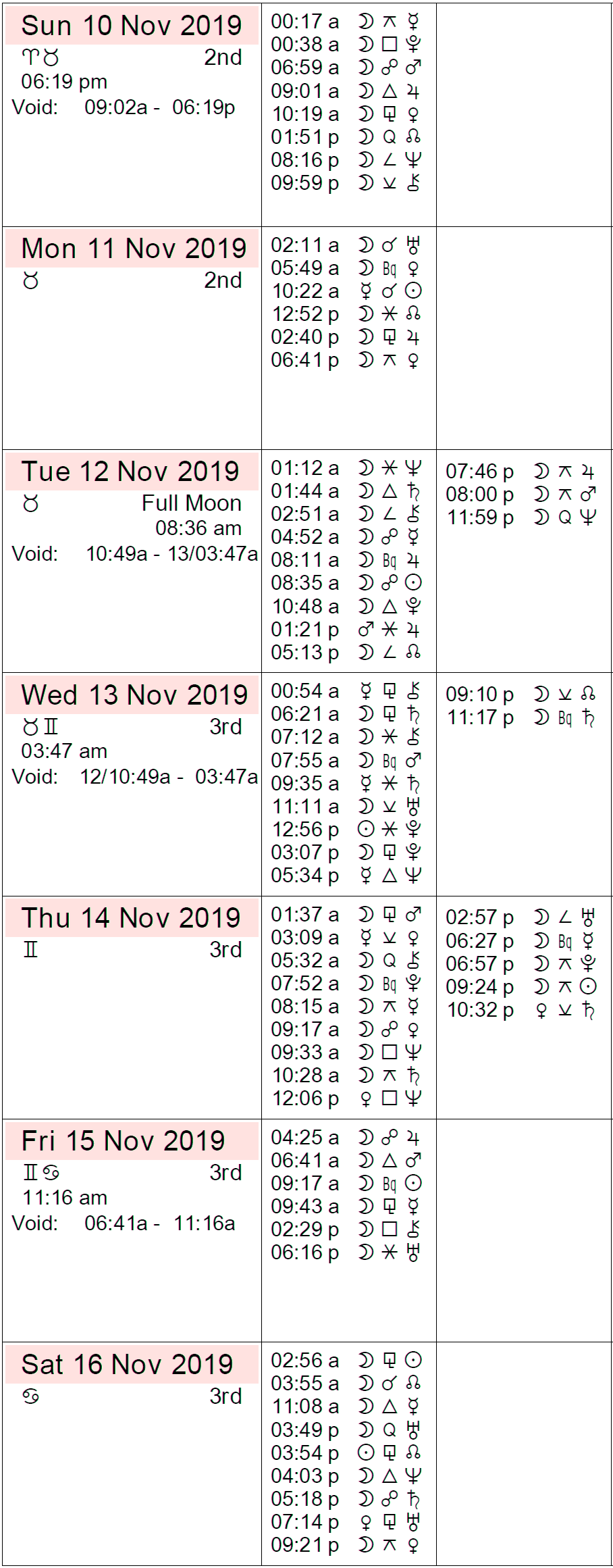 12222 Full Moon Dates and Times