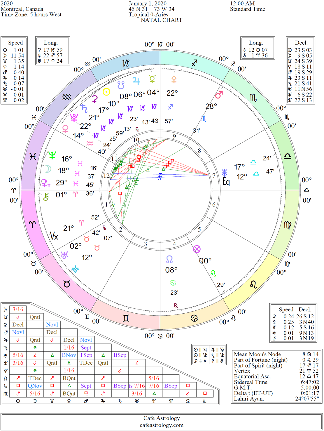 astrological events march 24 2020
