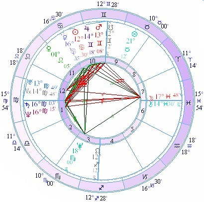 composite chart wheel for Jolie and Thornton