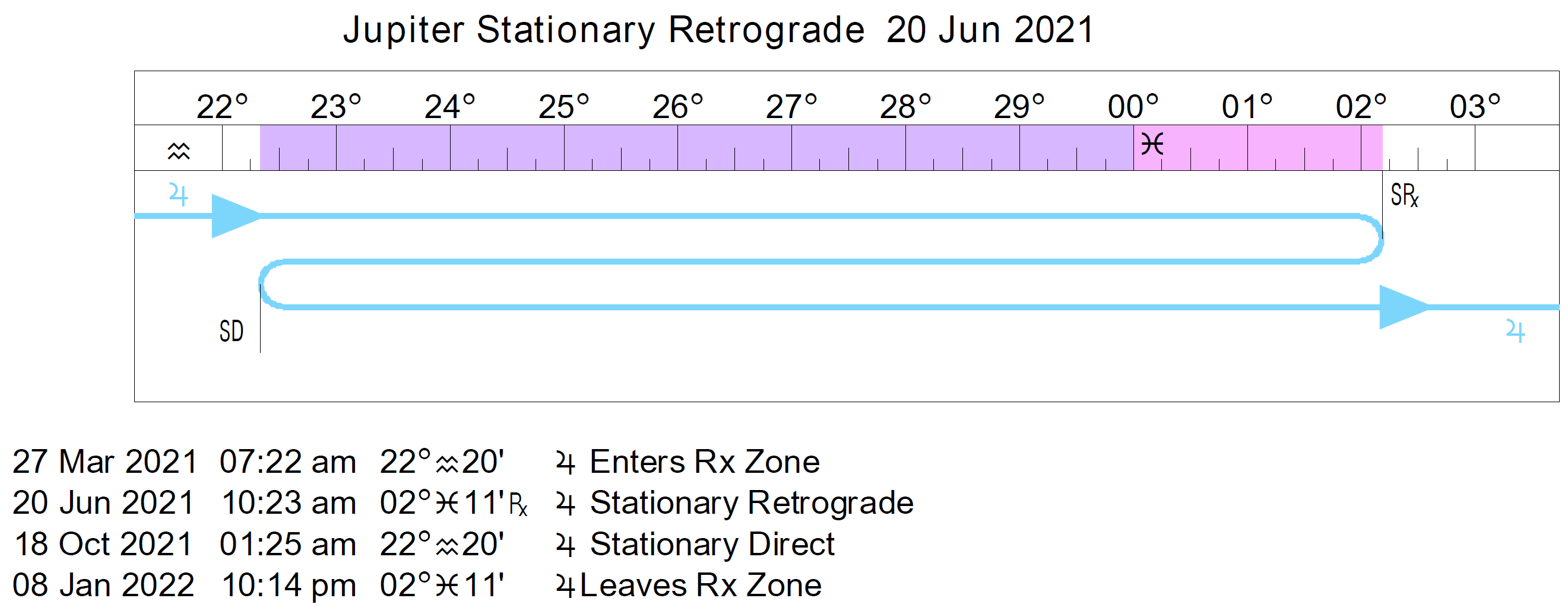 Retrograde CyclesStations