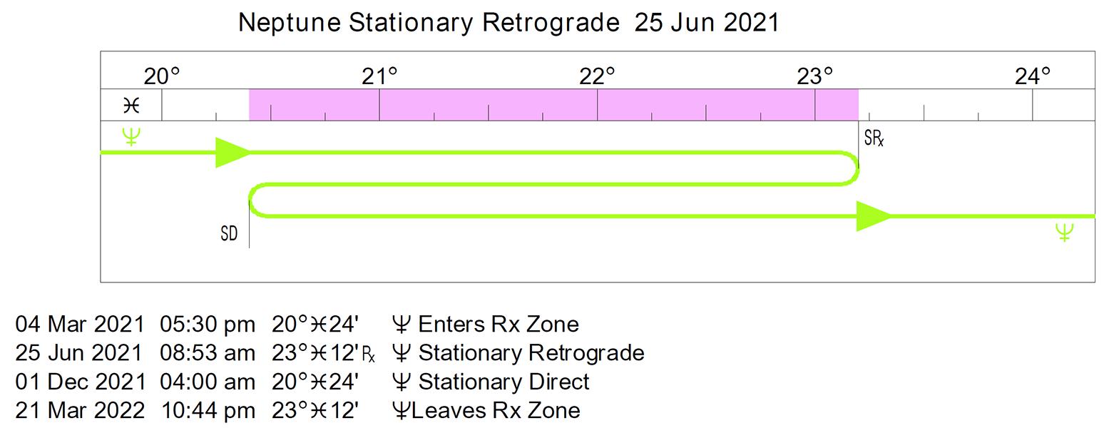 2022 Retrograde Calendar.Retrograde Cycles Stations Cafe Astrology Com