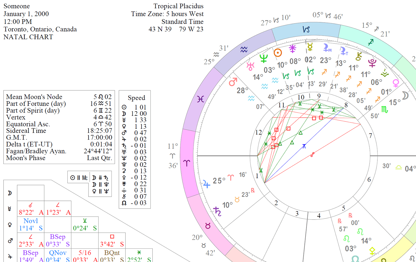 How to Calculate a Relocation Chart   Cafe Astrology .com