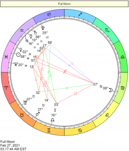 This Month in Astrology - February 2021