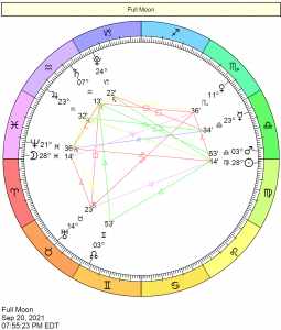 This Month in Astrology - October 2021