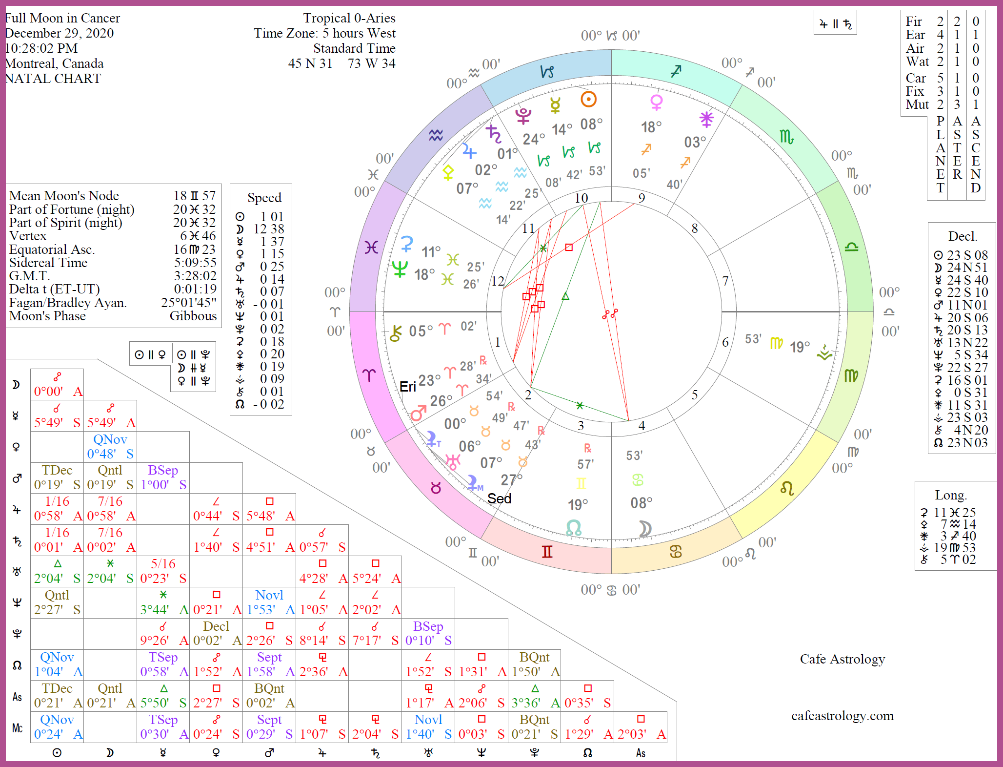 March Full Moon 2021 Astrology