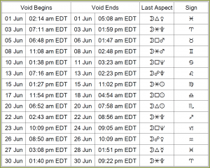 dates when the Moon is void-of-course in June
