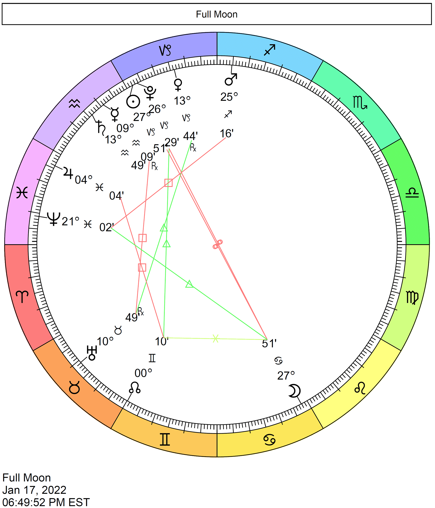 Full Moon in Cancer astrological chart