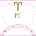 The Midheaven in the Signs