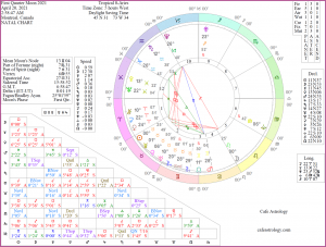 Chart of the First Quarter Moon