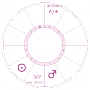 depiction of the opposite near and far midpoints