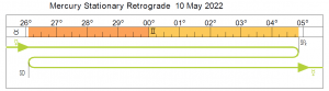 depicts the timeline of Mercury retrograde from May to June 2022