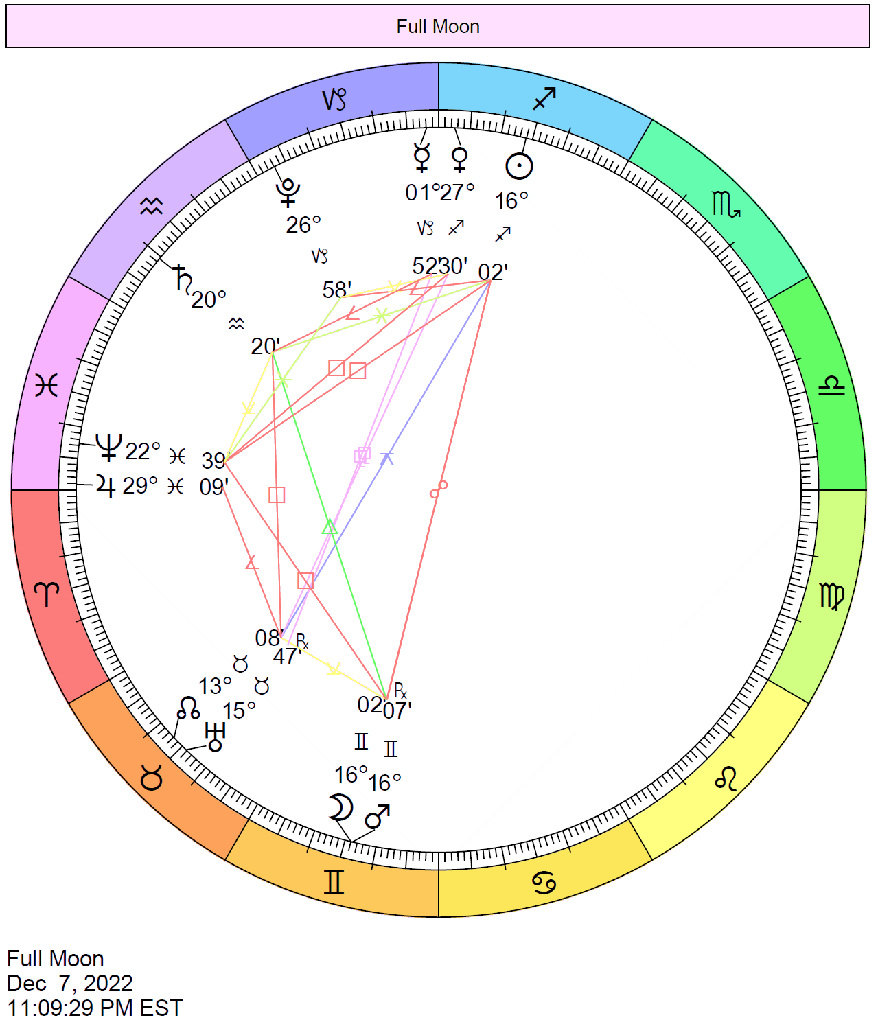 chart wheel with planet positions when the Full Moon occurs in December 2022