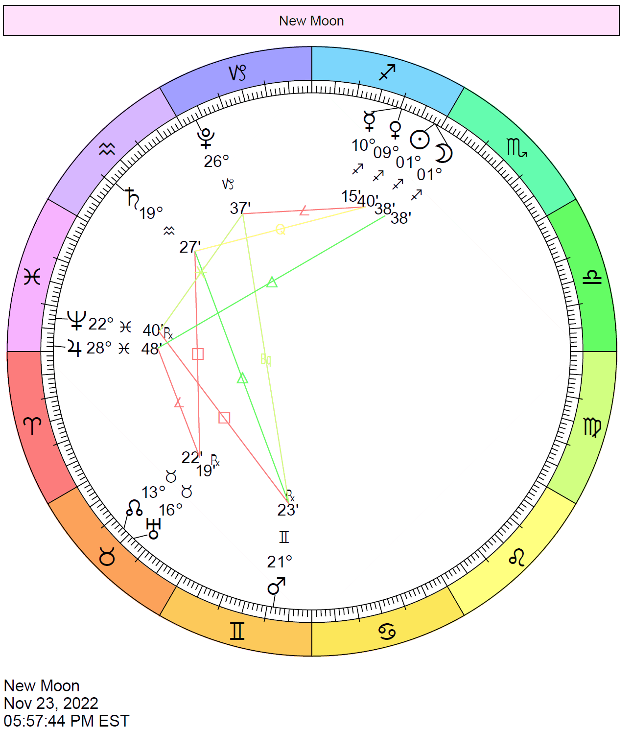 Chart Wheel depicts the positions of the planets when the Moon is New in November 2022