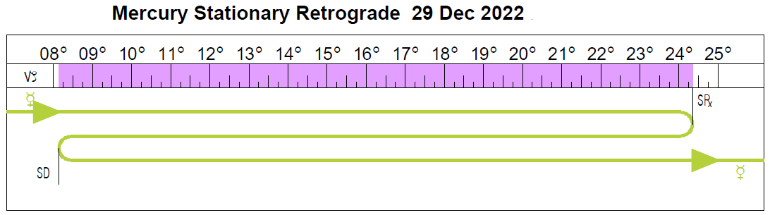 A timeline of the degrees this Mercury retrograde traverses in Capricorn